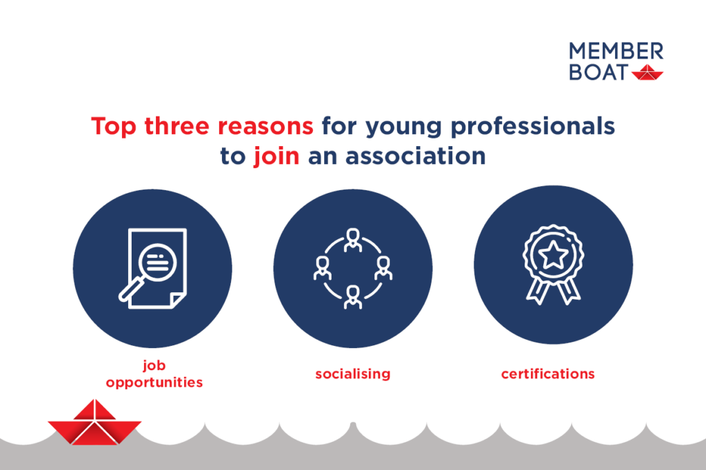 Reasons young professionals join associations