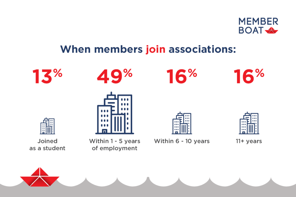 When members join associations