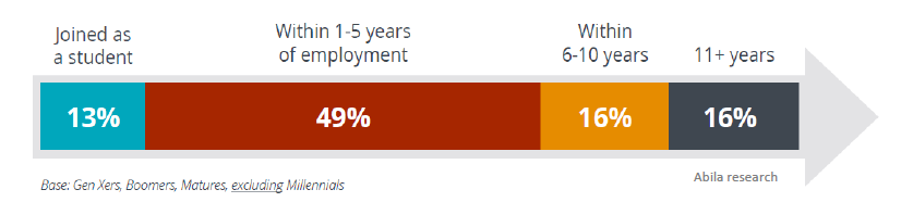 Graph illustrating that 62% of all members join within the first five years of their career, 16% of all members will join within 6-10 years of their career, and 16% within 11+ years.