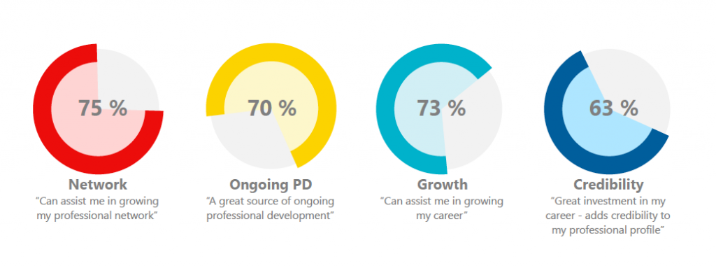 75% of students believe that Professional Associations can help them network, 70% believe they will assist their ongoing professional development, 73% grow their careers, and 63% add credibility to their resumes.